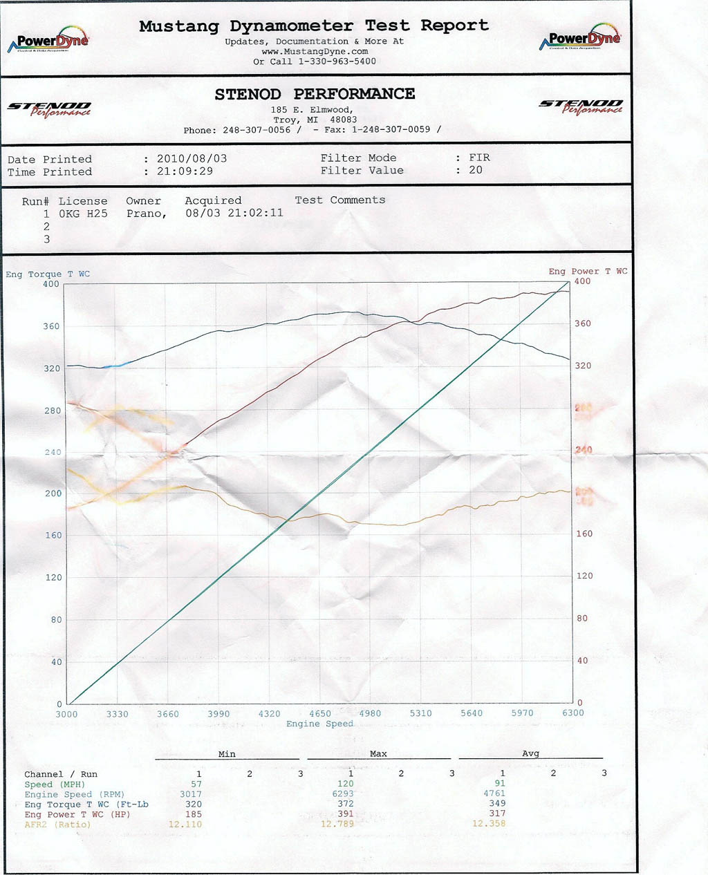 2008 Dodge Challenger SRT8  Dyno Results Graph